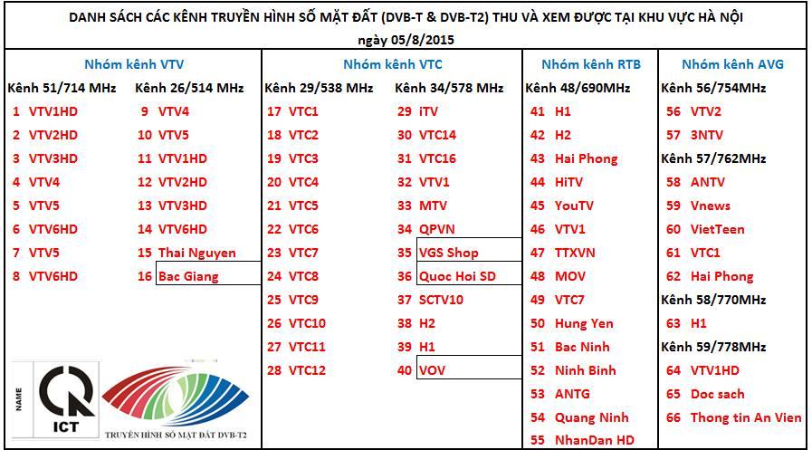 dvb t2 mới 68